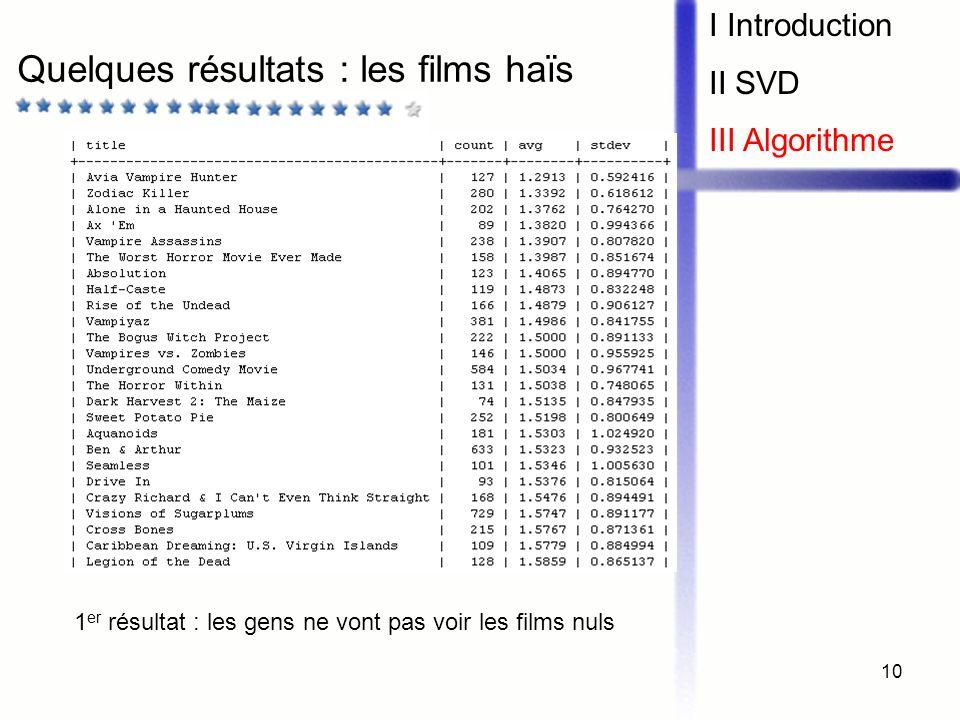 Quelques résultats : les films haïs