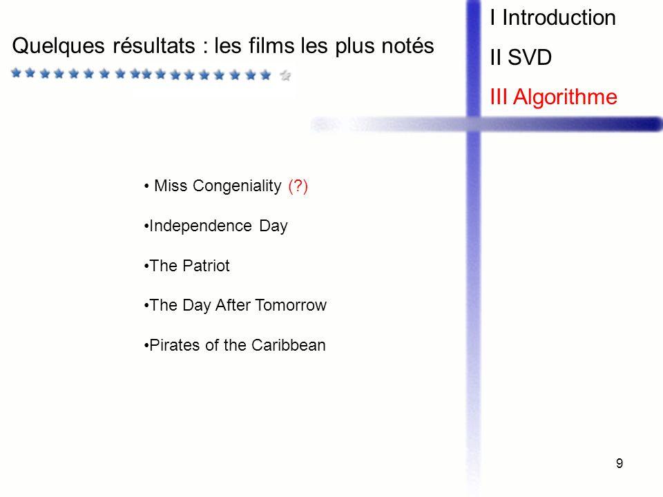 Quelques résultats : les films les plus notés
