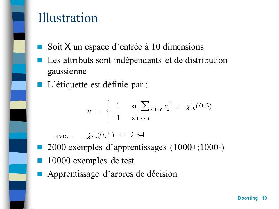 Illustration Soit X un espace d'entrée à 10 dimensions