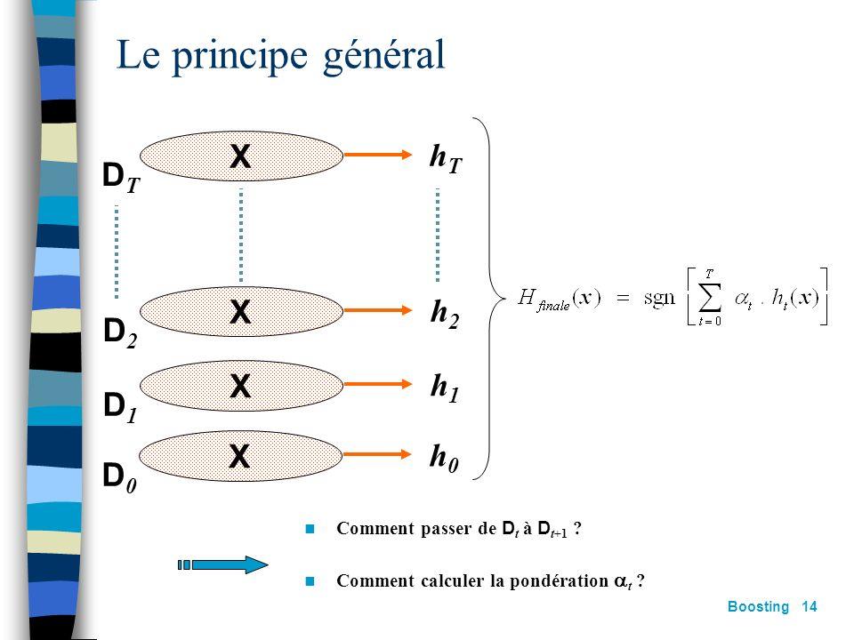 Le principe général hT DT h2 D2 h1 D1 X h0 D0