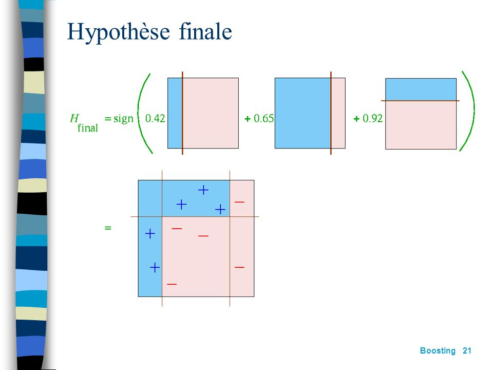 Hypothèse finale