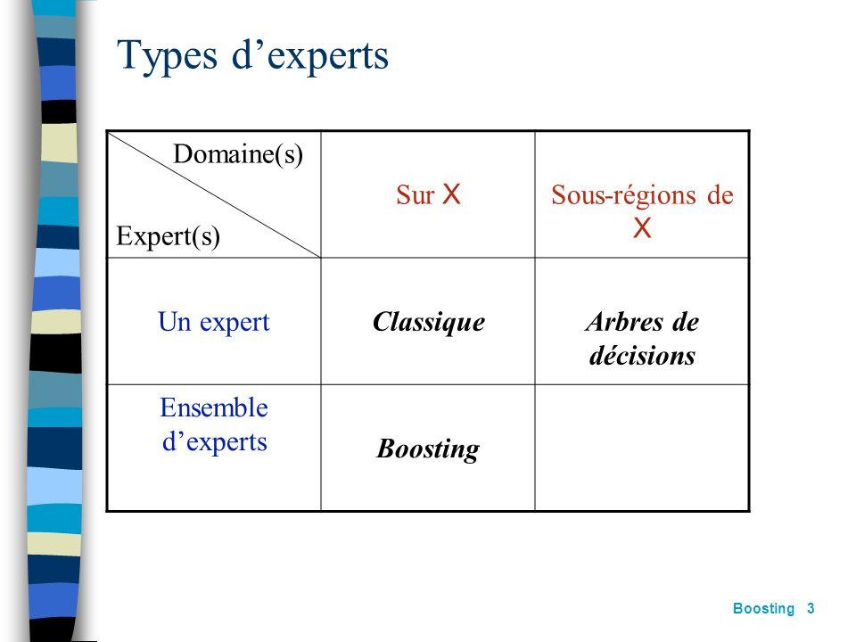 Types d'experts Domaine(s) Expert(s) Sur X Sous-régions de X Un expert