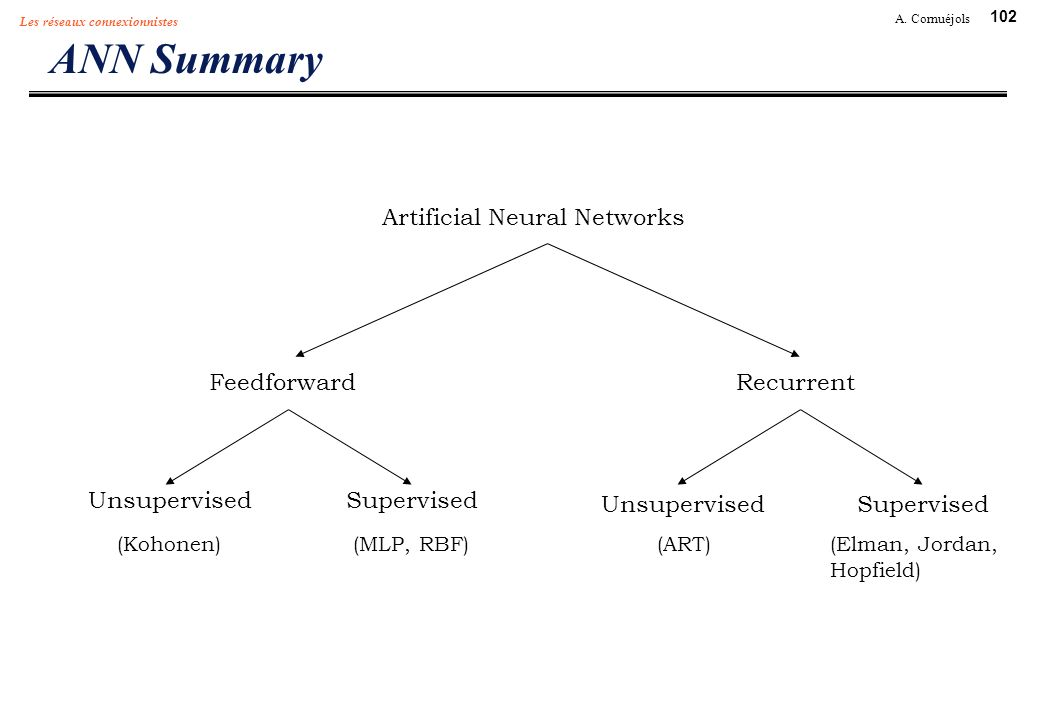 ANN Summary Artificial Neural Networks Feedforward Recurrent