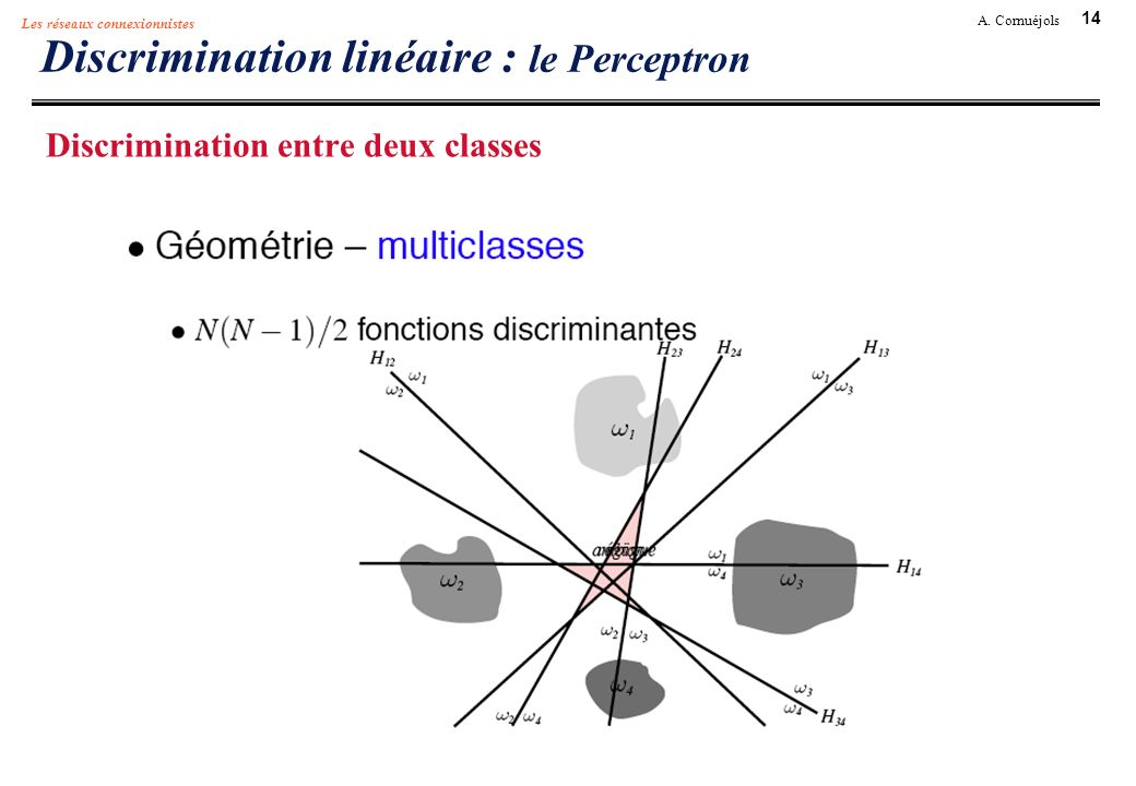 Discrimination linéaire : le Perceptron