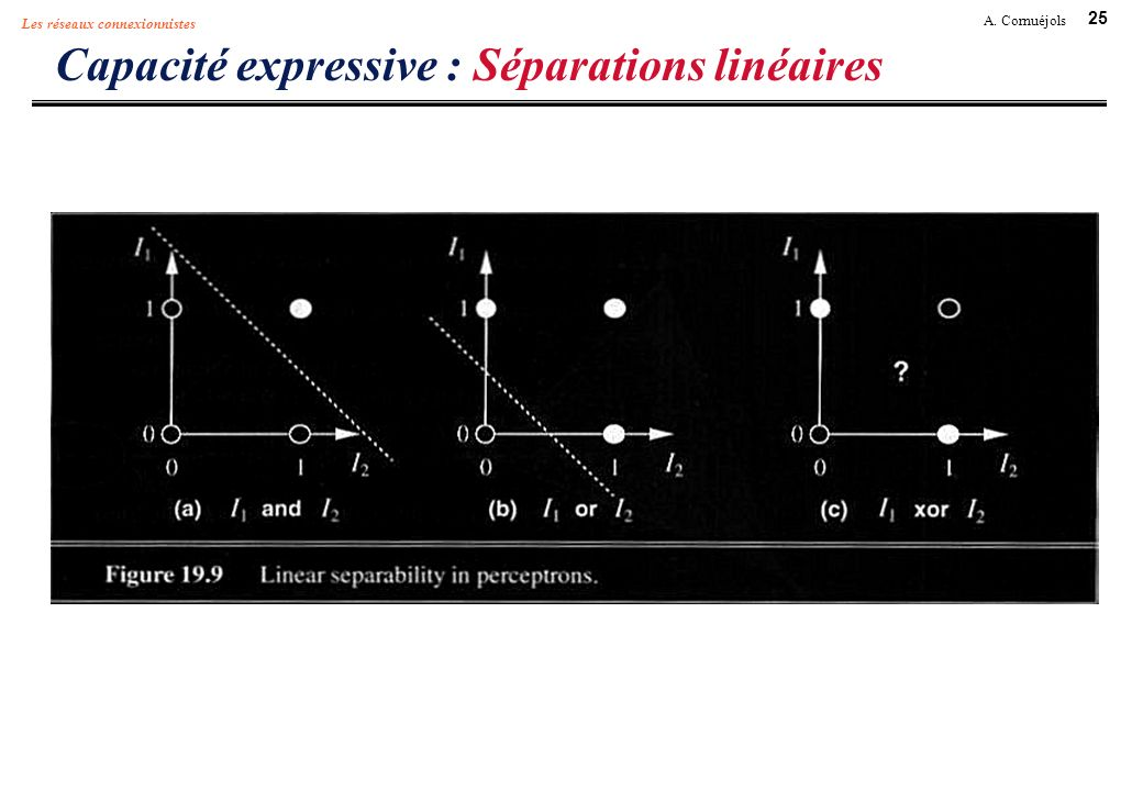 Capacité expressive : Séparations linéaires
