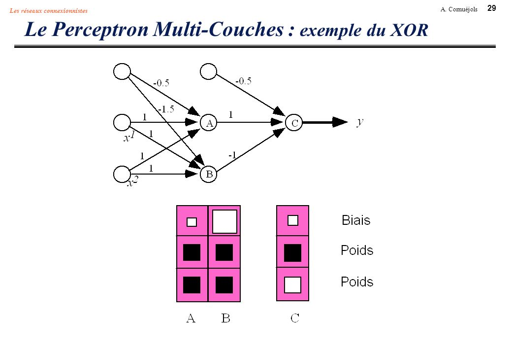 Le Perceptron Multi-Couches : exemple du XOR