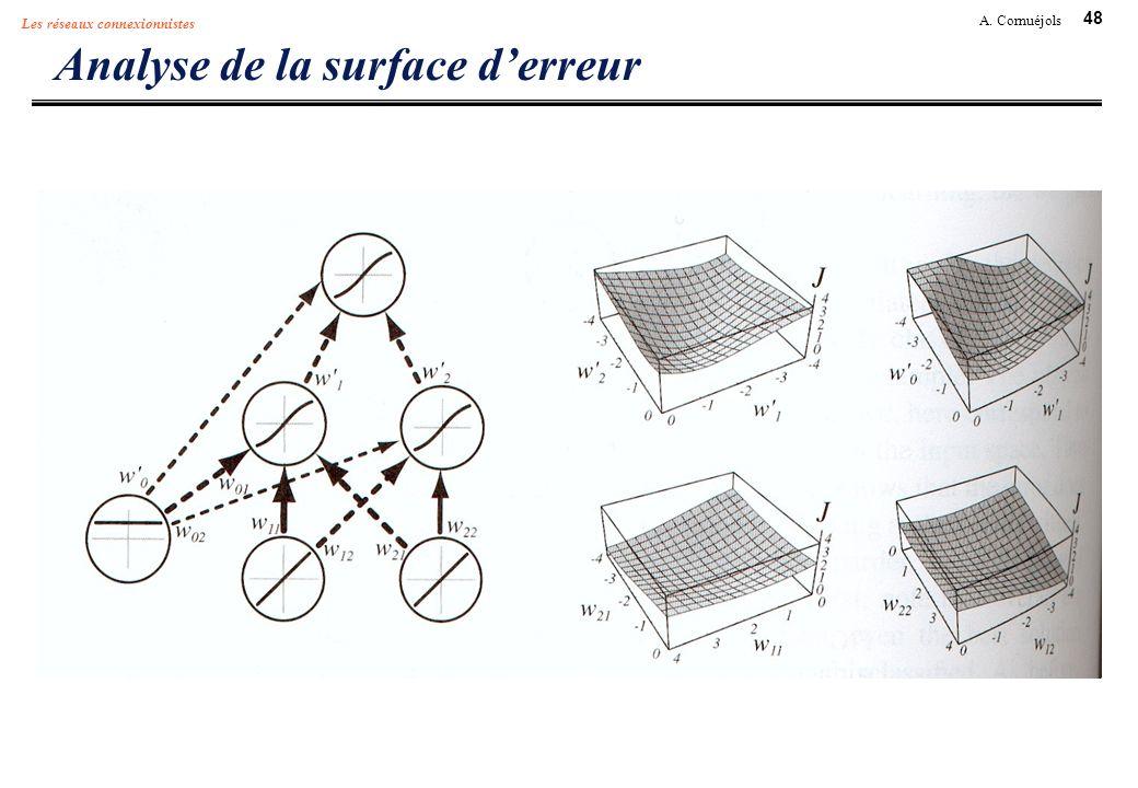 Analyse de la surface d'erreur