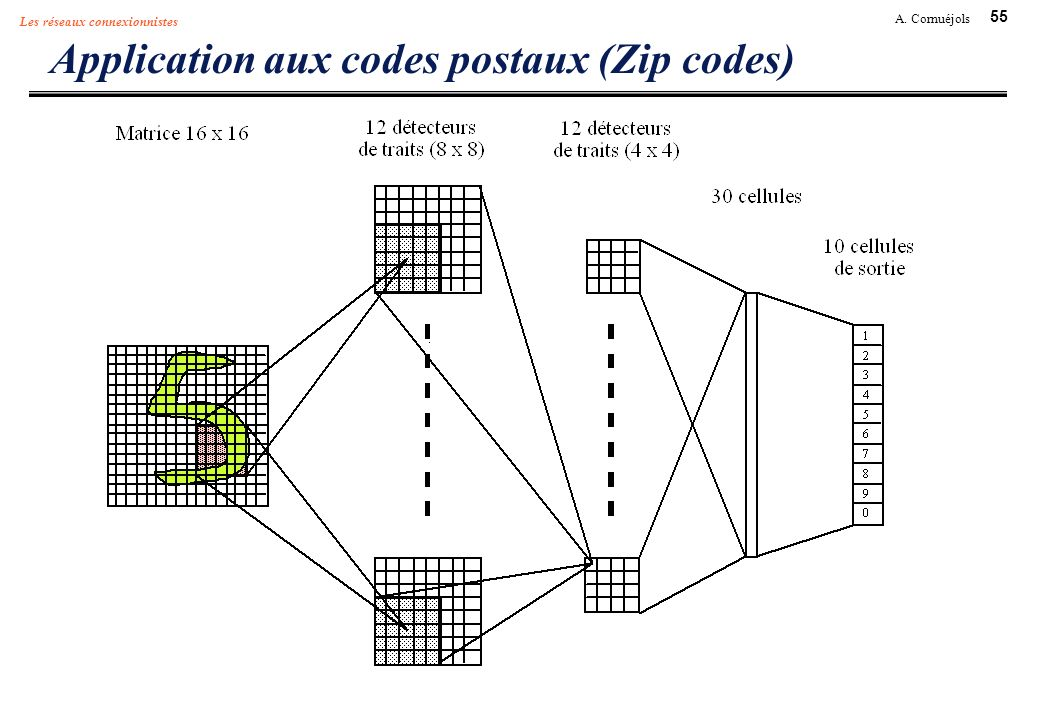 Application aux codes postaux (Zip codes)