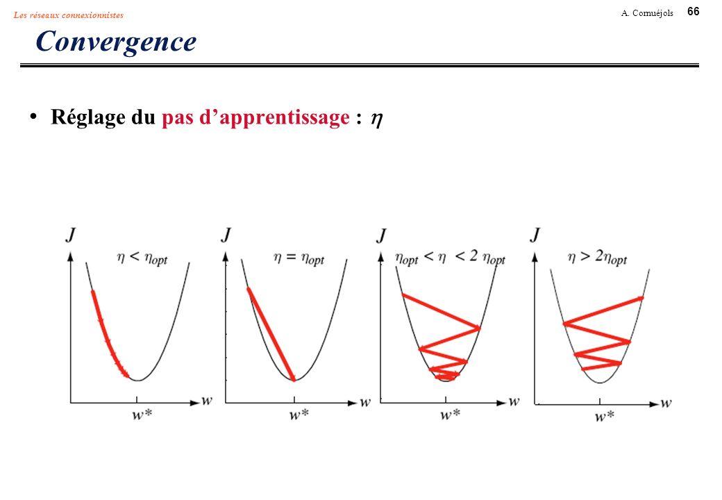 Convergence Réglage du pas d'apprentissage : h