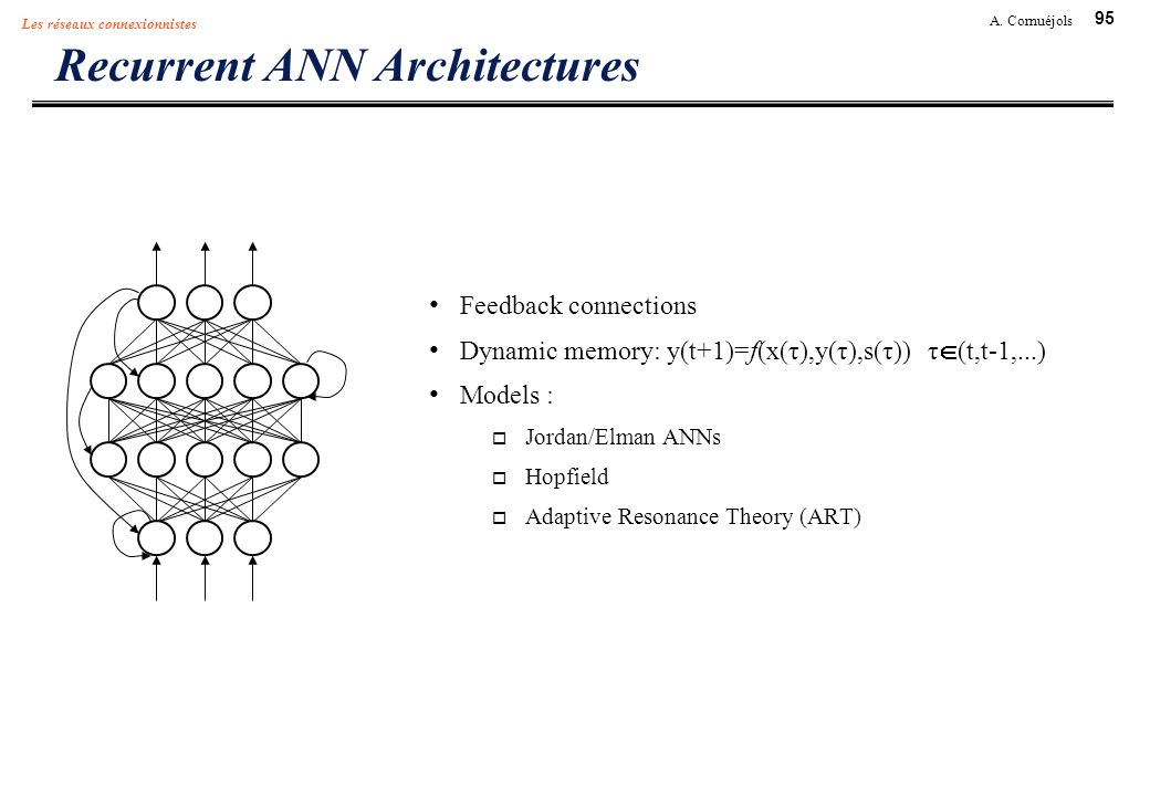 Recurrent ANN Architectures