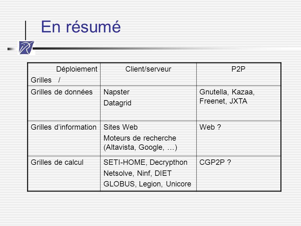 En résumé Déploiement Grilles / Client/serveur P2P Grilles de données
