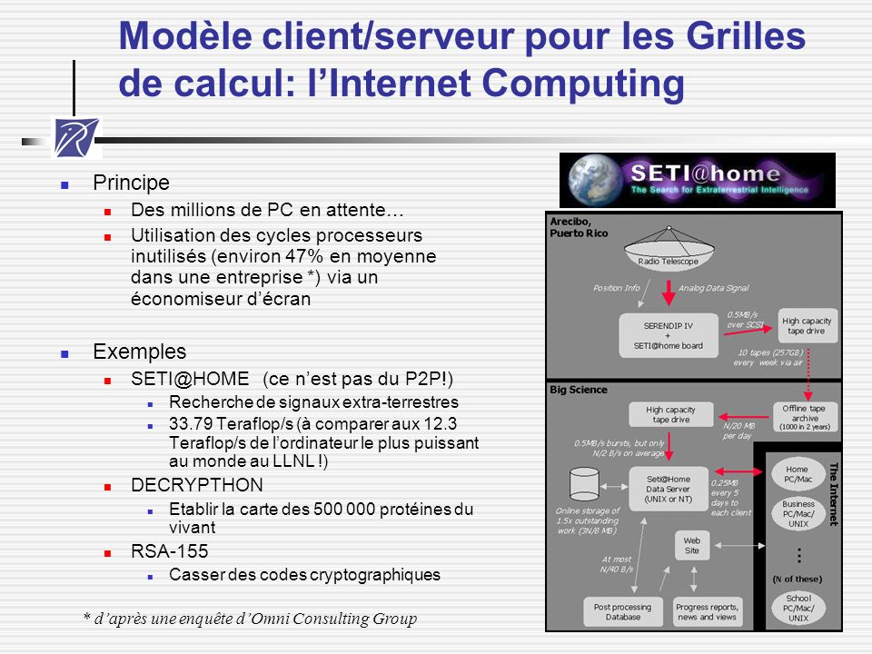 Modèle client/serveur pour les Grilles de calcul: l'Internet Computing