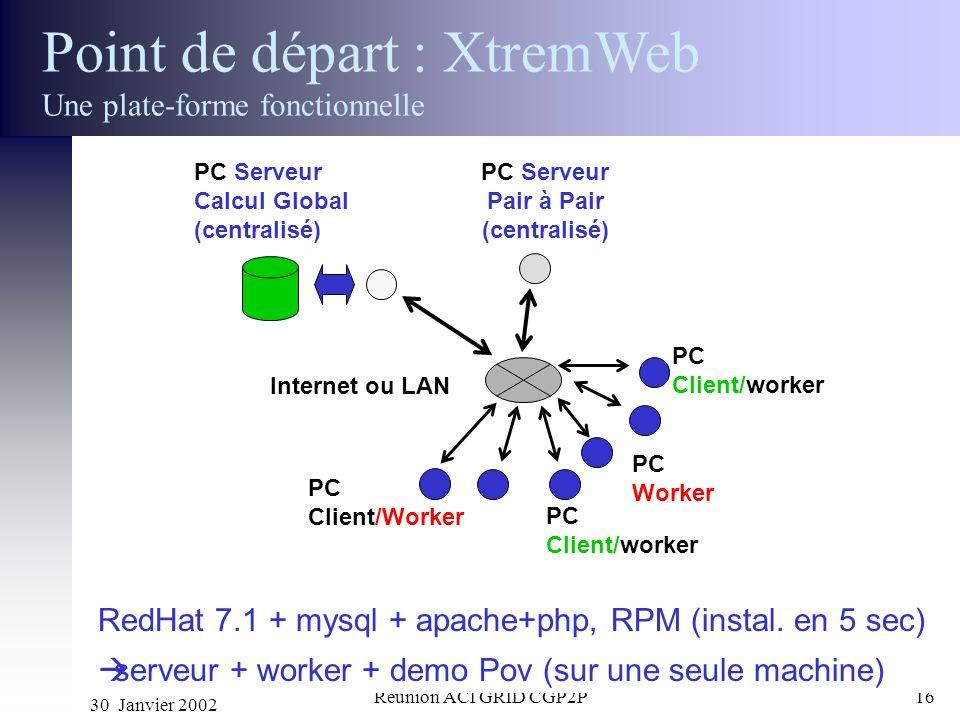 Point de départ : XtremWeb Une plate-forme fonctionnelle