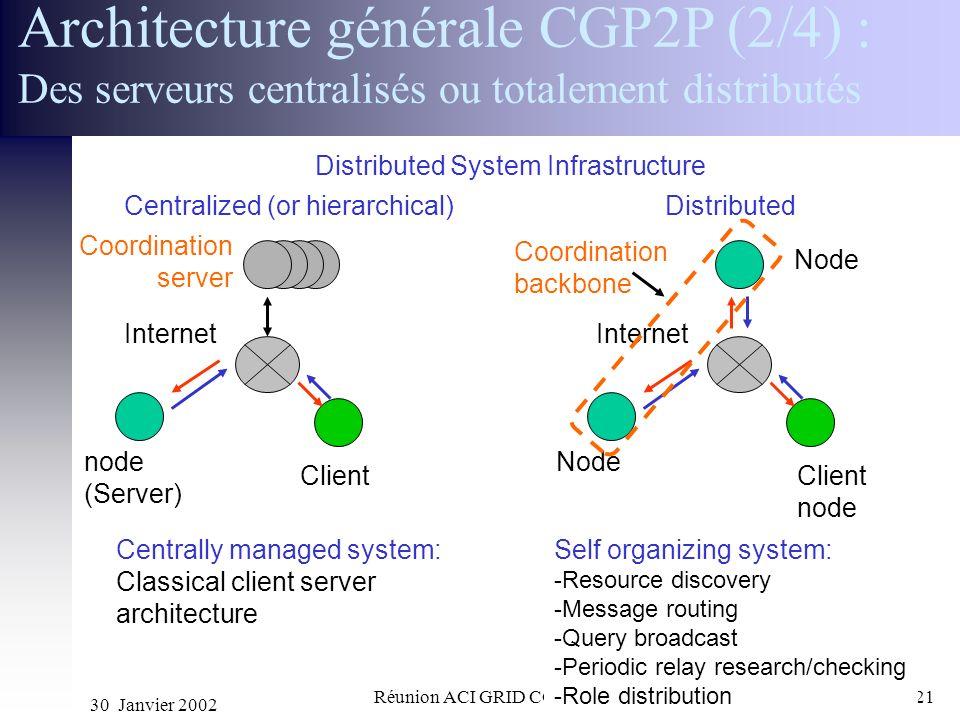 Architecture générale CGP2P (2/4) : Des serveurs centralisés ou totalement distributés