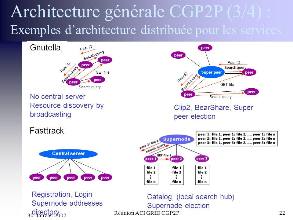 Architecture générale CGP2P (3/4) : Exemples d'architecture distribuée pour les services