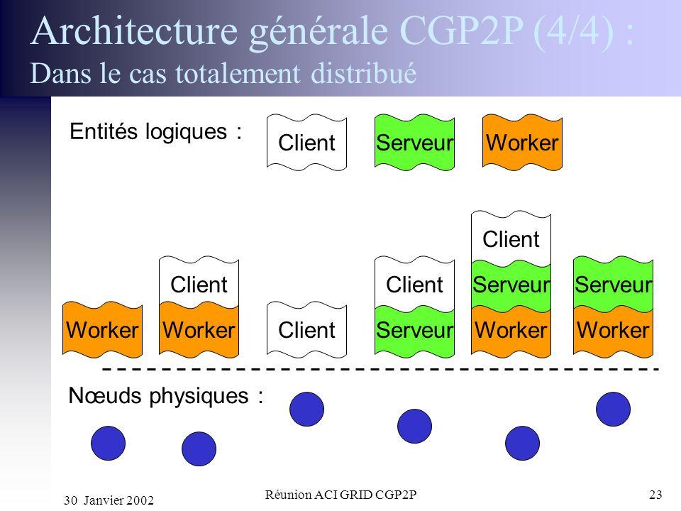 Architecture générale CGP2P (4/4) : Dans le cas totalement distribué