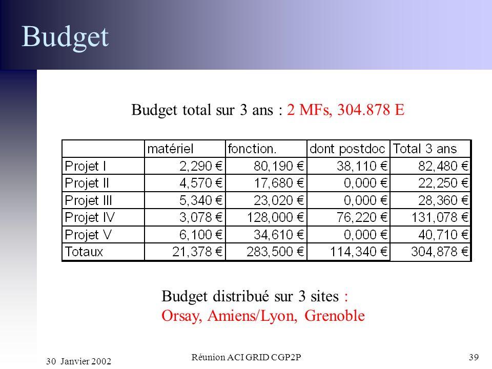 Budget Budget total sur 3 ans : 2 MFs, 304.878 E