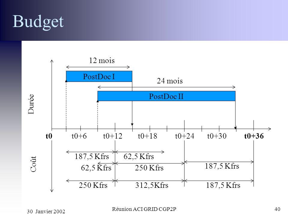 Budget 12 mois PostDoc I 24 mois PostDoc II Durée t0 t0+6 t0+12 t0+18