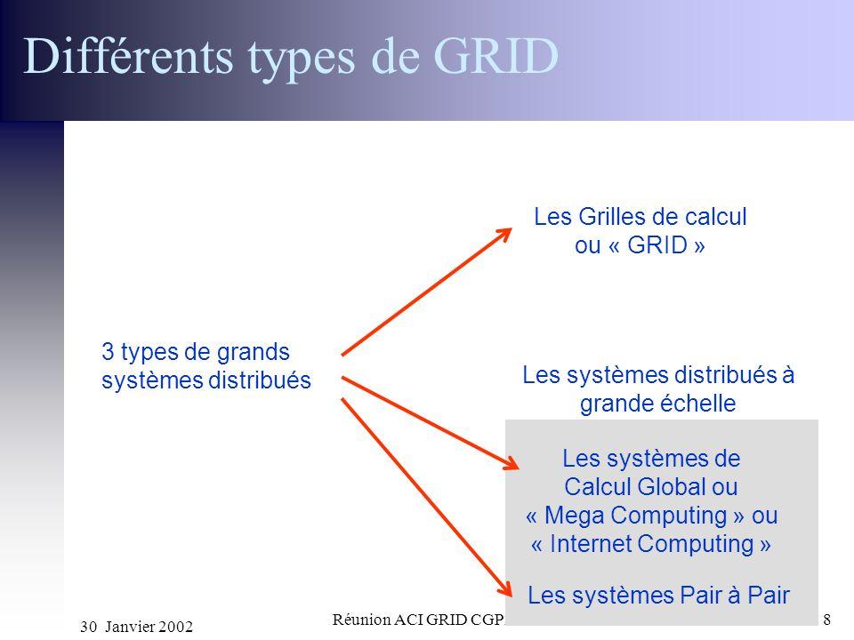 Différents types de GRID