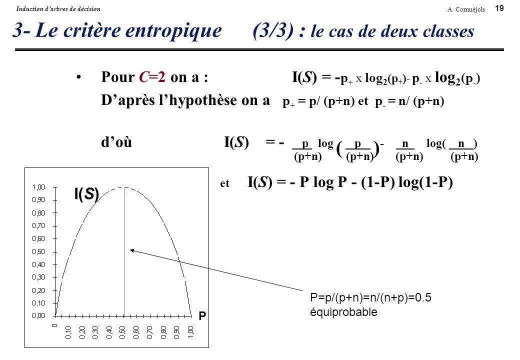 3- Le critère entropique (3/3) : le cas de deux classes