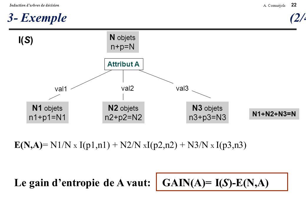 3- Exemple (2/4) Le gain d'entropie de A vaut: GAIN(A)= I(S)-E(N,A)
