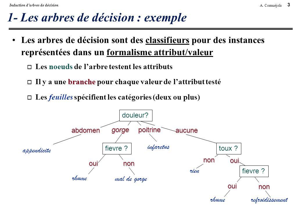1- Les arbres de décision : exemple