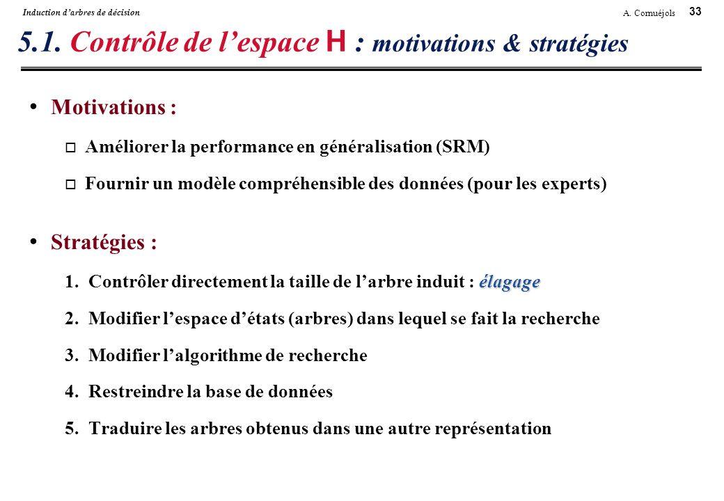 5.1. Contrôle de l'espace H : motivations & stratégies