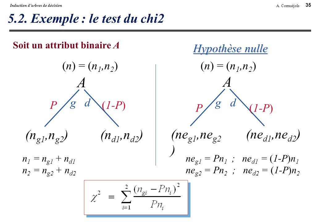 A A 5.2. Exemple : le test du chi2 (ng1,ng2) (nd1,nd2) (neg1,neg2)
