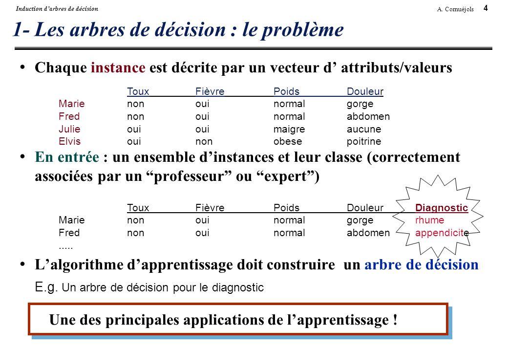 1- Les arbres de décision : le problème