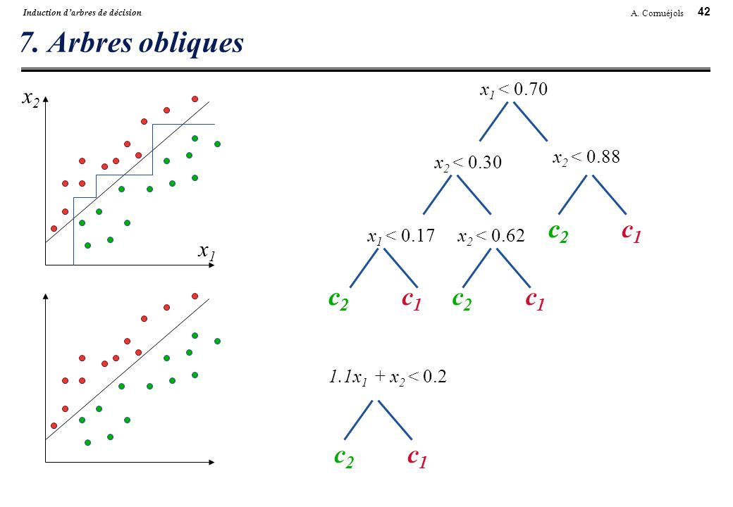 7. Arbres obliques c2 c2 c1 c2 c2 c1 c2 c1 c2 c1 x2 x1 x1 < 0.70