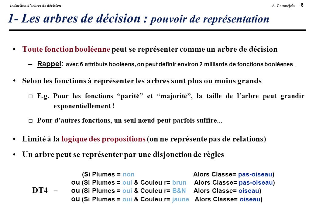 1- Les arbres de décision : pouvoir de représentation