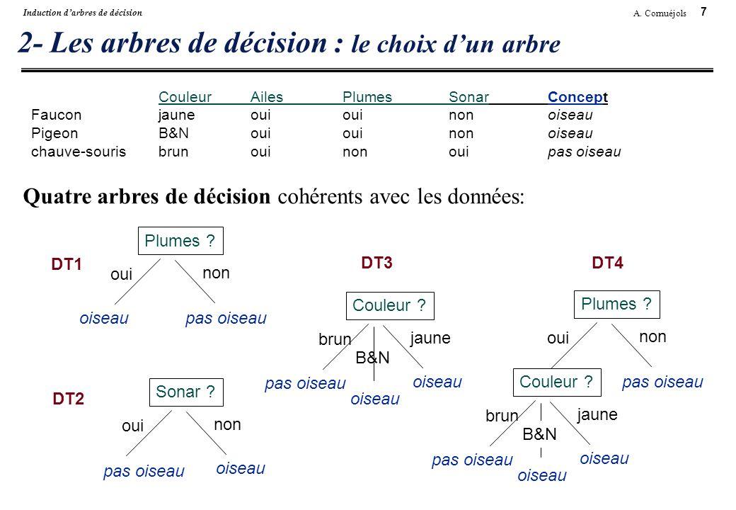 2- Les arbres de décision : le choix d'un arbre