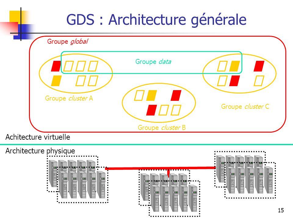 GDS : Architecture générale
