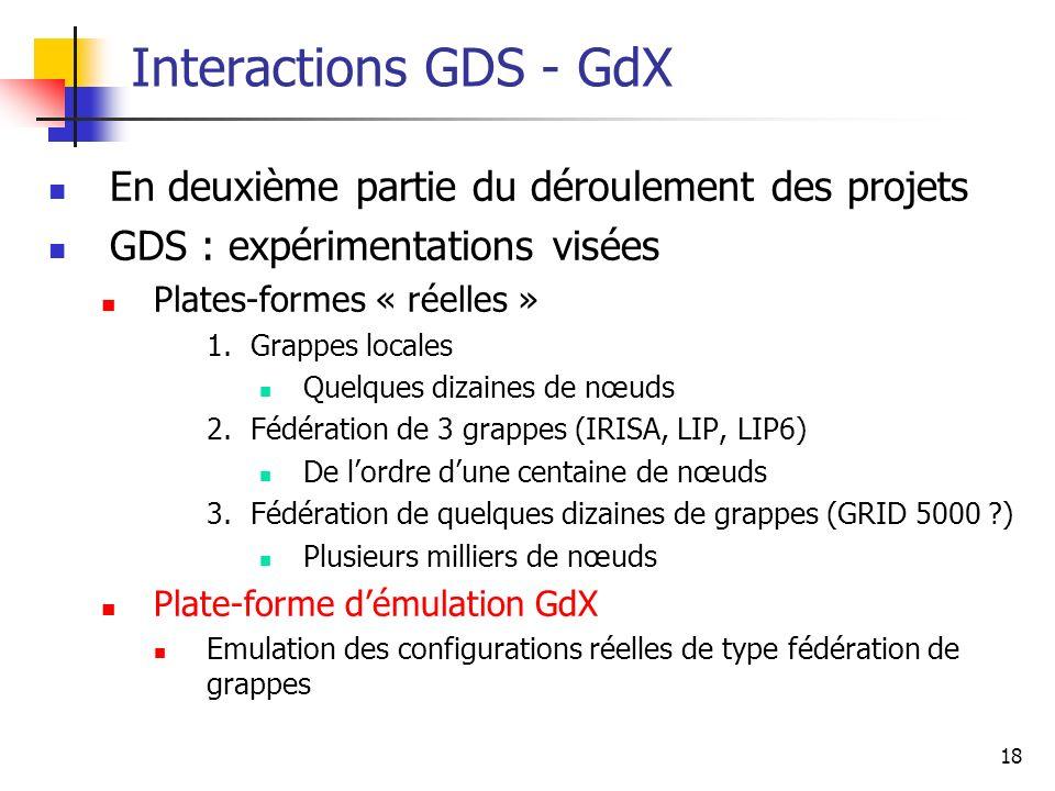 Interactions GDS - GdX En deuxième partie du déroulement des projets