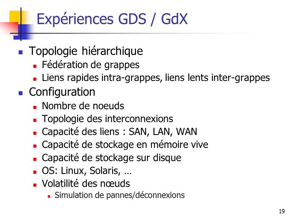 Expériences GDS / GdX Topologie hiérarchique Configuration
