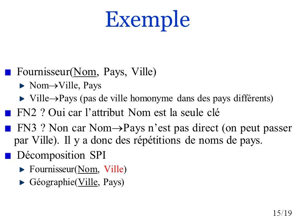 Exemple Fournisseur(Nom, Pays, Ville)