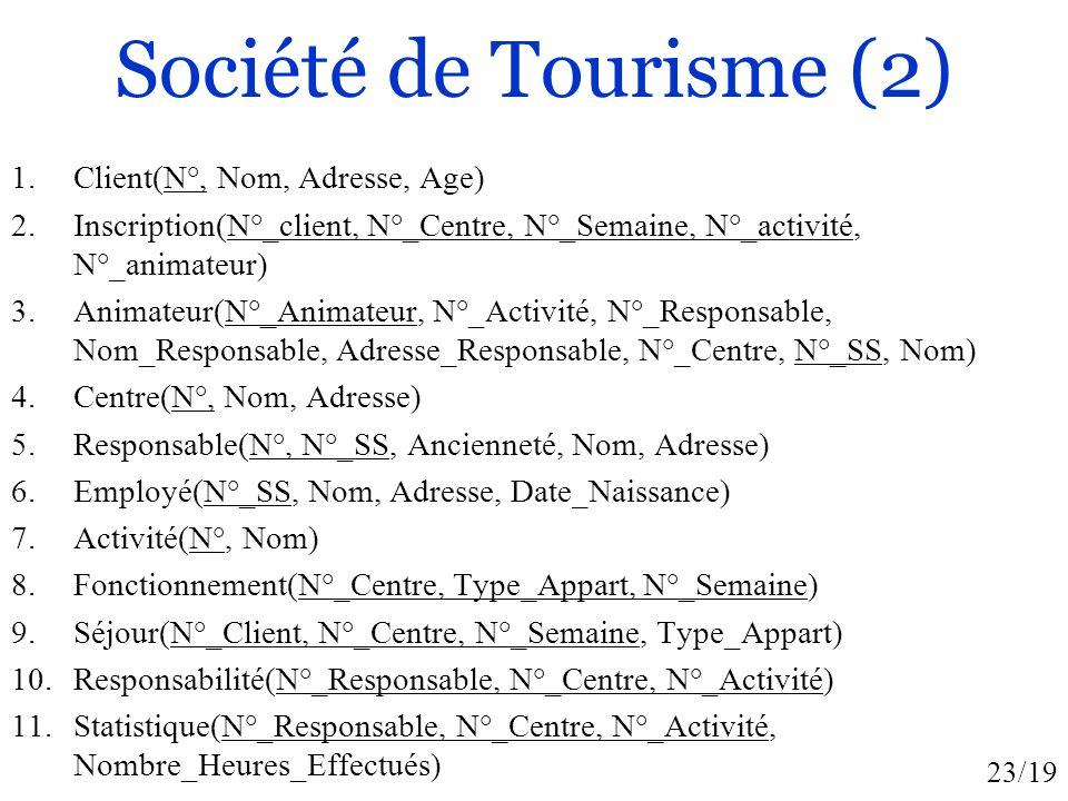 Société de Tourisme (2) Client(N°, Nom, Adresse, Age)