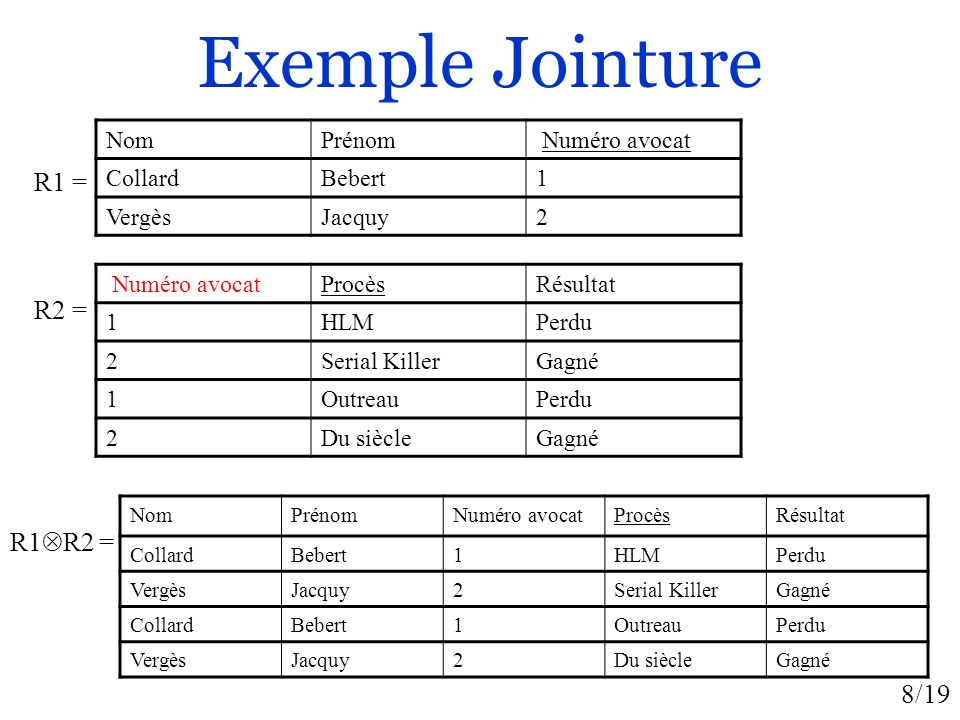 Exemple Jointure R1 = R2 = R1R2 = Nom Prénom Numéro avocat Collard