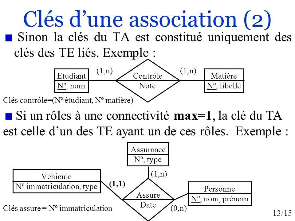 Clés d'une association (2)
