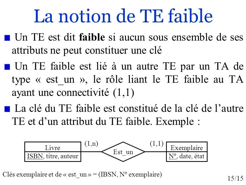La notion de TE faible Un TE est dit faible si aucun sous ensemble de ses attributs ne peut constituer une clé.