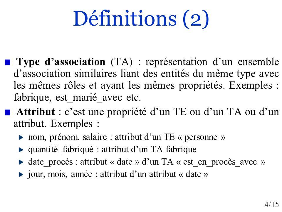 Définitions (2)