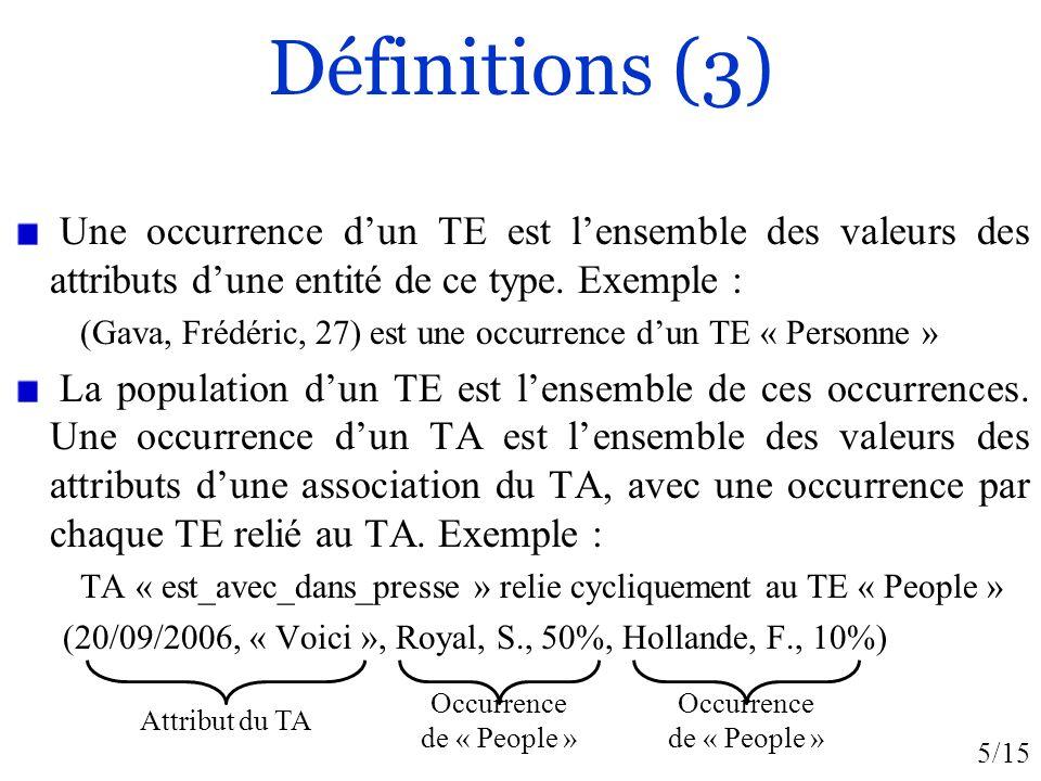 Définitions (3) Une occurrence d'un TE est l'ensemble des valeurs des attributs d'une entité de ce type. Exemple :