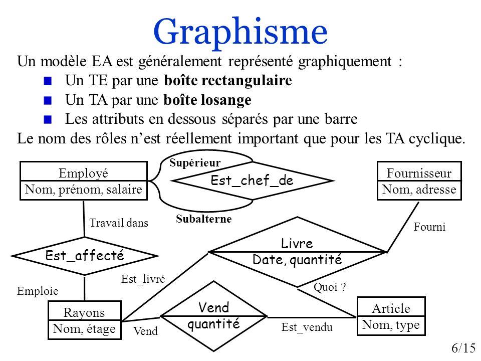 Graphisme Un modèle EA est généralement représenté graphiquement :