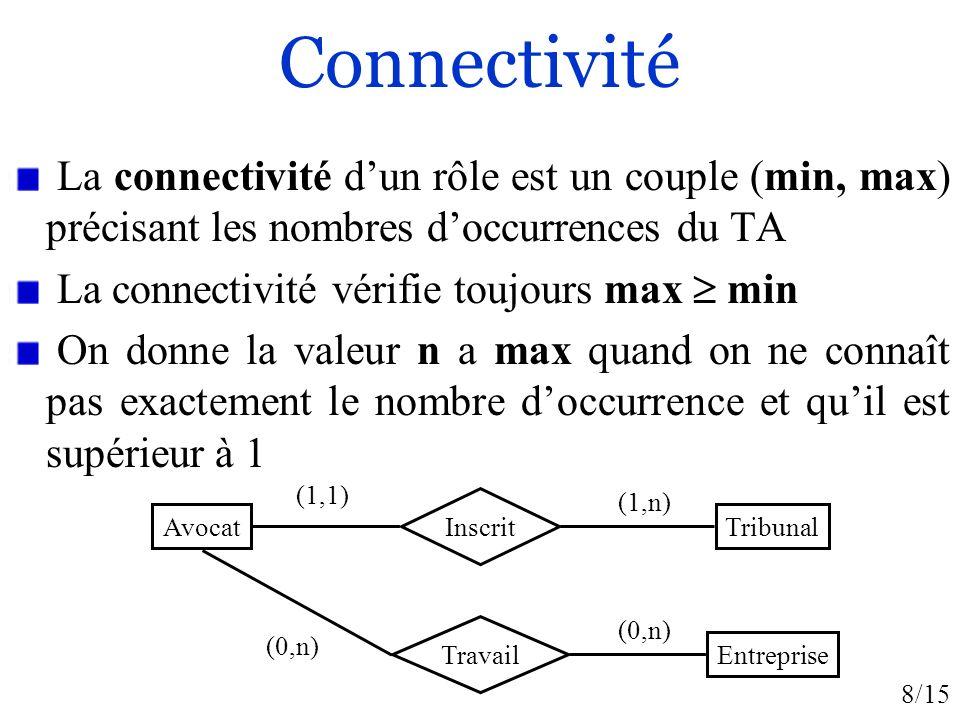 Connectivité La connectivité d'un rôle est un couple (min, max) précisant les nombres d'occurrences du TA.