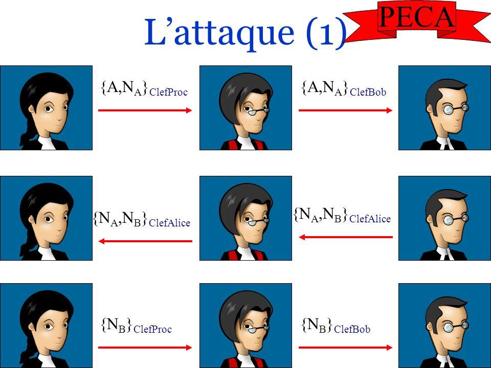 L'attaque (1) PECA {A,NA}ClefProc {A,NA}ClefBob {NA,NB}ClefAlice