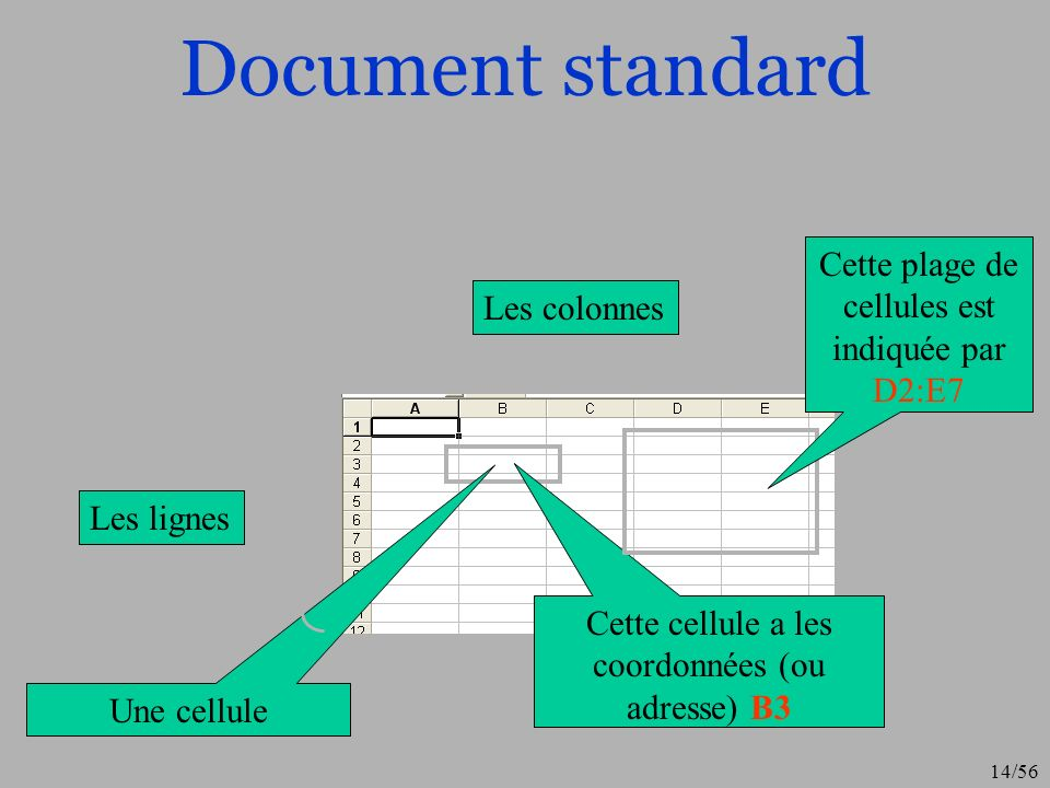 Document standard Cette plage de cellules est indiquée par D2:E7