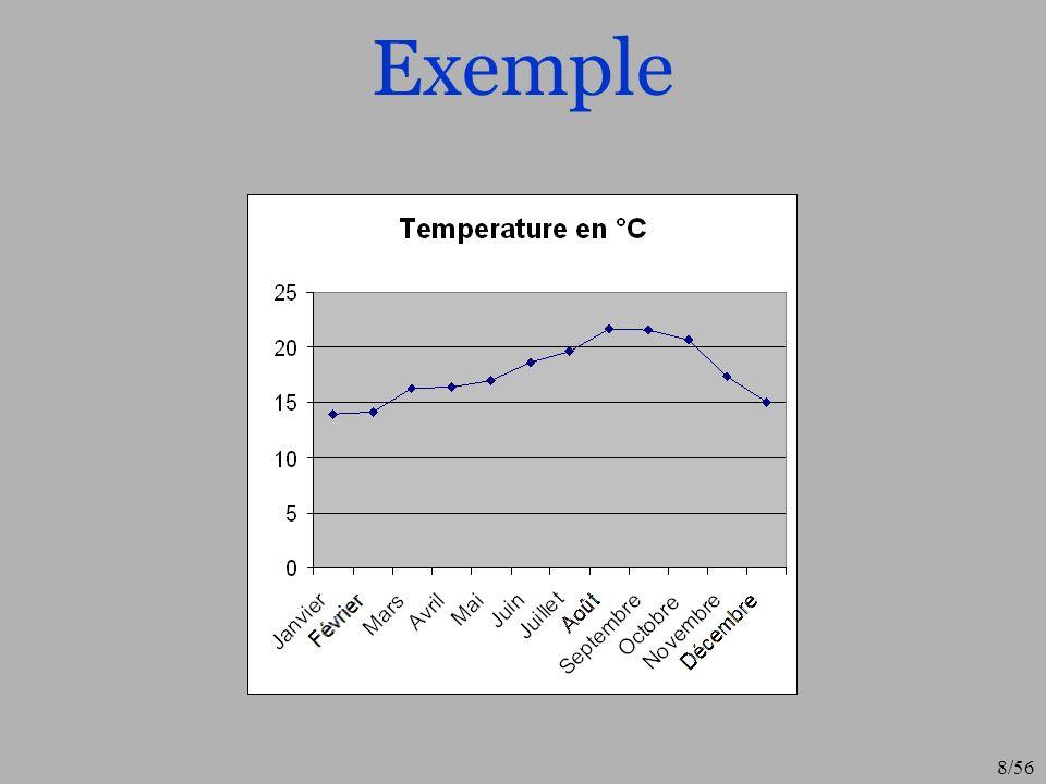 Exemple Ici on choisit une présentation graphique qui illustre mieux la variation des températures
