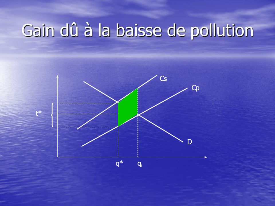 Gain dû à la baisse de pollution