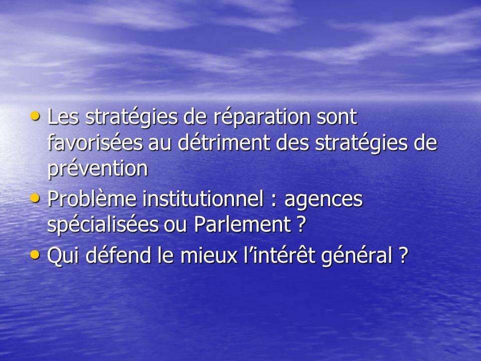 Les stratégies de réparation sont favorisées au détriment des stratégies de prévention