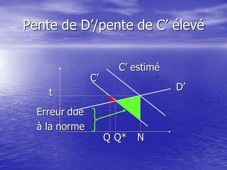 Pente de D'/pente de C' élevé
